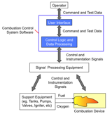 Role of Combustion Control System Software
