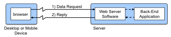 HTTP Request-Response Model